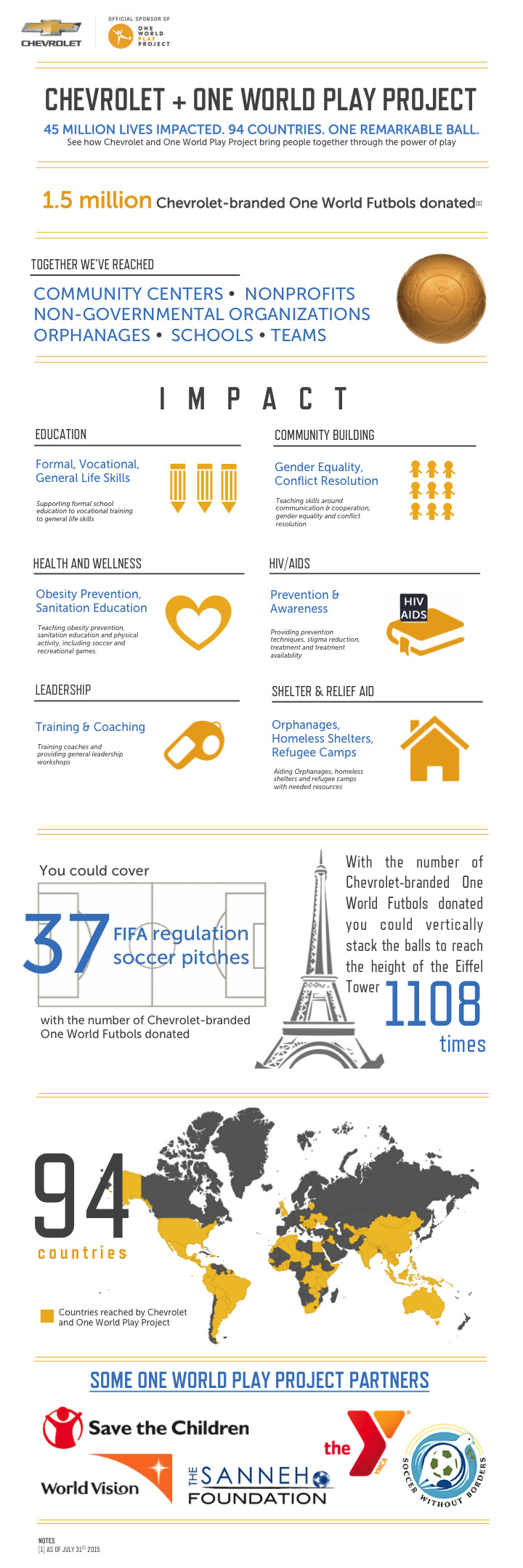 Chevrolet and One World Play Project infographic