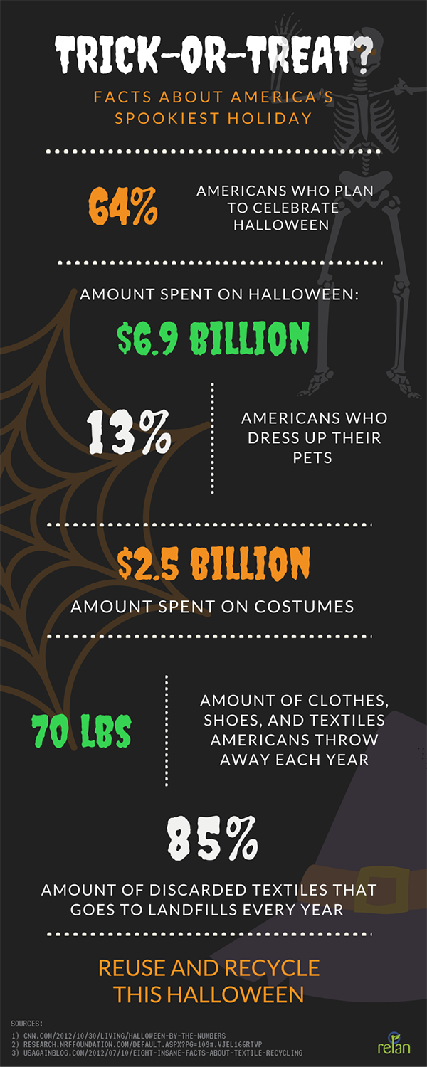 Halloween stats and facts infographic