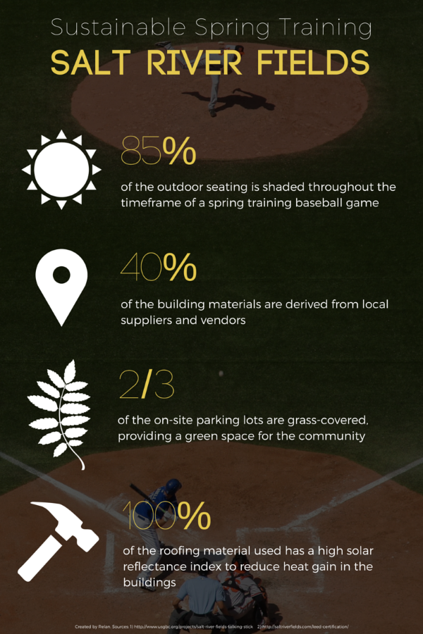 Salt River Fields sustainability infographic