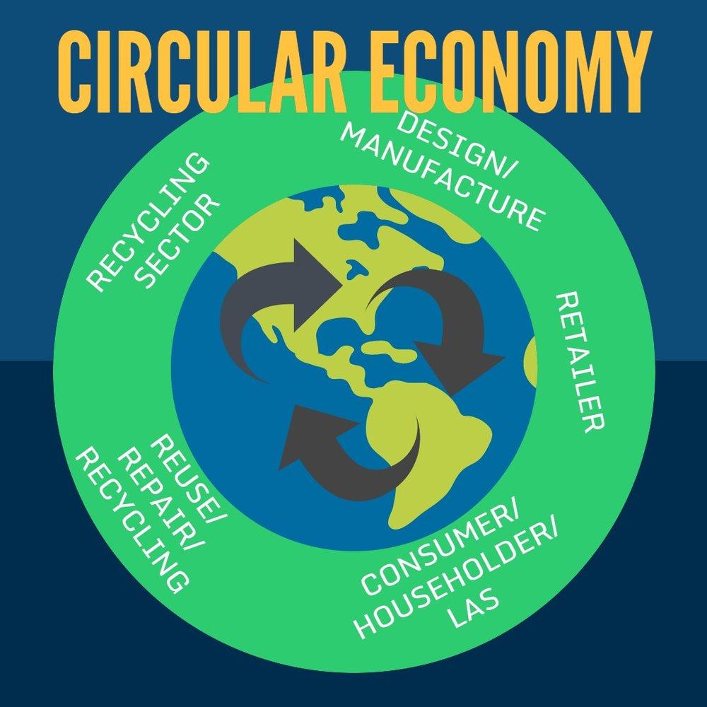 circular economy relan