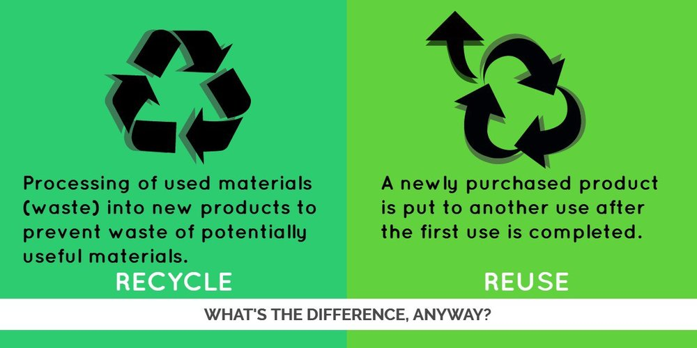 recycle vs reuse relan