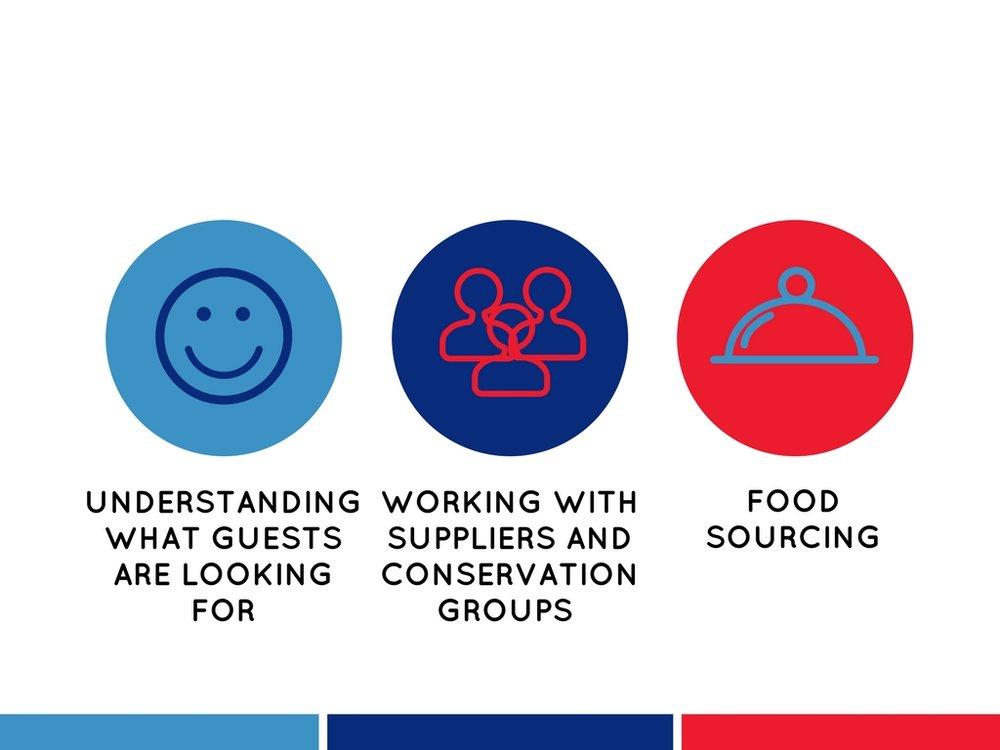 Relan National Restaurant Association Key Points