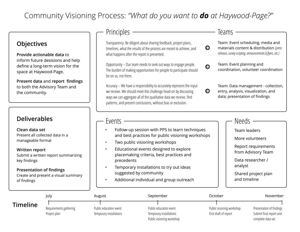 ADC Volunteer Project Brief