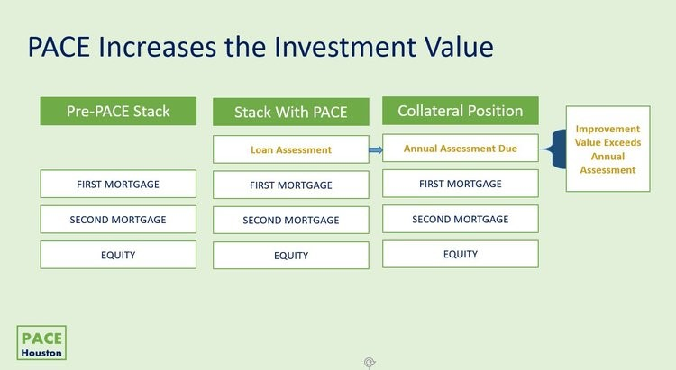 Capital Stack With PACE Financing.jpg
