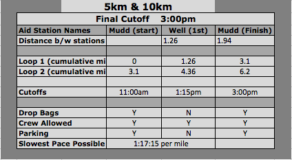Mellow A.S. Chart 10km.png
