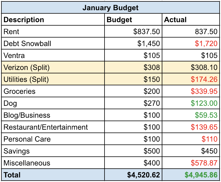 January Budget | Roaring Twenty Somethings