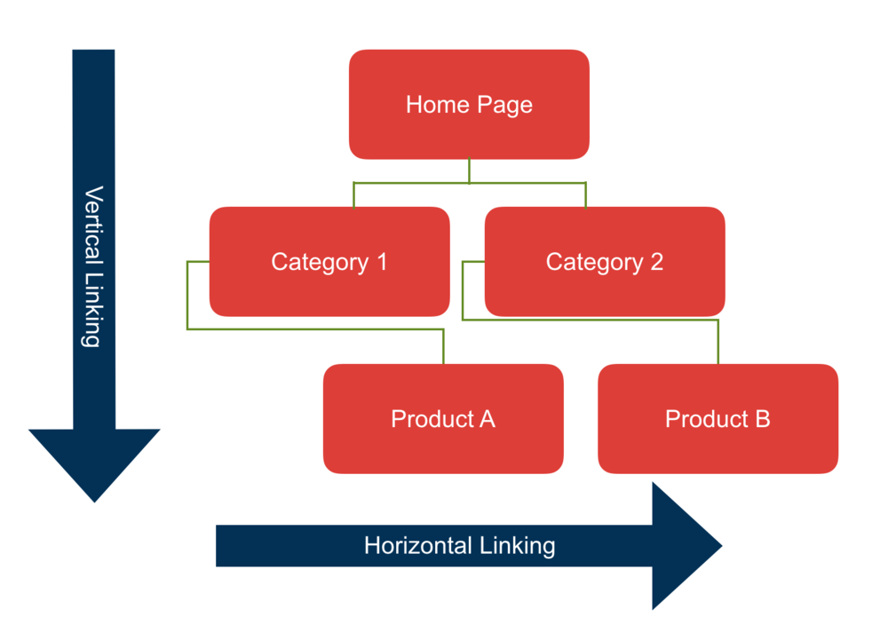 A visual description of how vertical and horizontal linking works on your website.