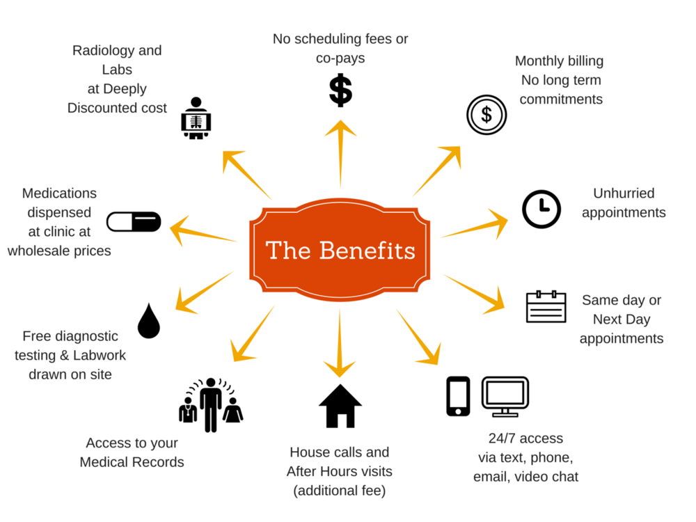 Benefits slide created by Rekindle Family Medicine. If you want to download, please simply credit Rekindle Family Medicine.