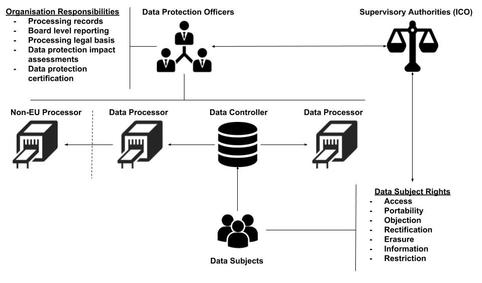 To Understand Gdpr We First Need To Understand The Different Elements Involved The Most Import Of These Is Personal Data
