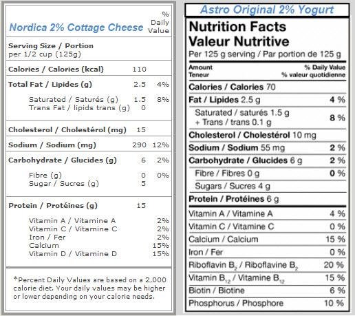 Astounding Breakfast Showdown Cottage Cheese Vs Plain Yogurt Trainrite Home Remodeling Inspirations Cosmcuboardxyz