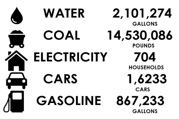 - The above graphic shows the amount of water, coal, electricity, fuel emissions, and gasoline that would have been produced annually if the same amount of power generated by Wadesboro Solar was produced by fossil fuels.