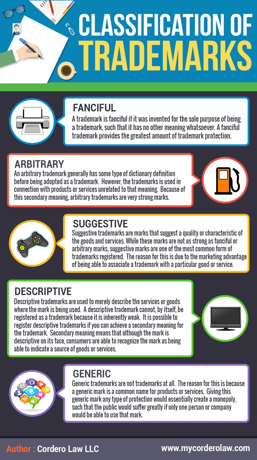 Trademarks are a form of intellectual property. A trademark is used to identify and distinguish the source of the goods or services. There are many categories to describe trademarks. In this infographic by Cordero Law LLC, they are identified.