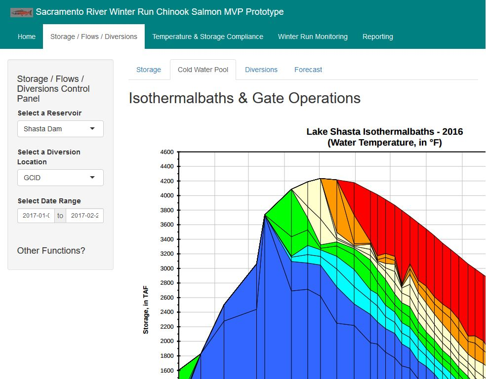 Sacramento River Open Water Data Demonstration