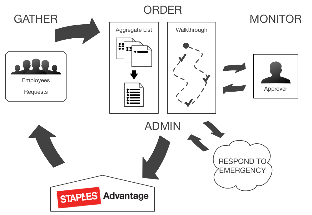 Lifecycle of Staples Advantage ordering