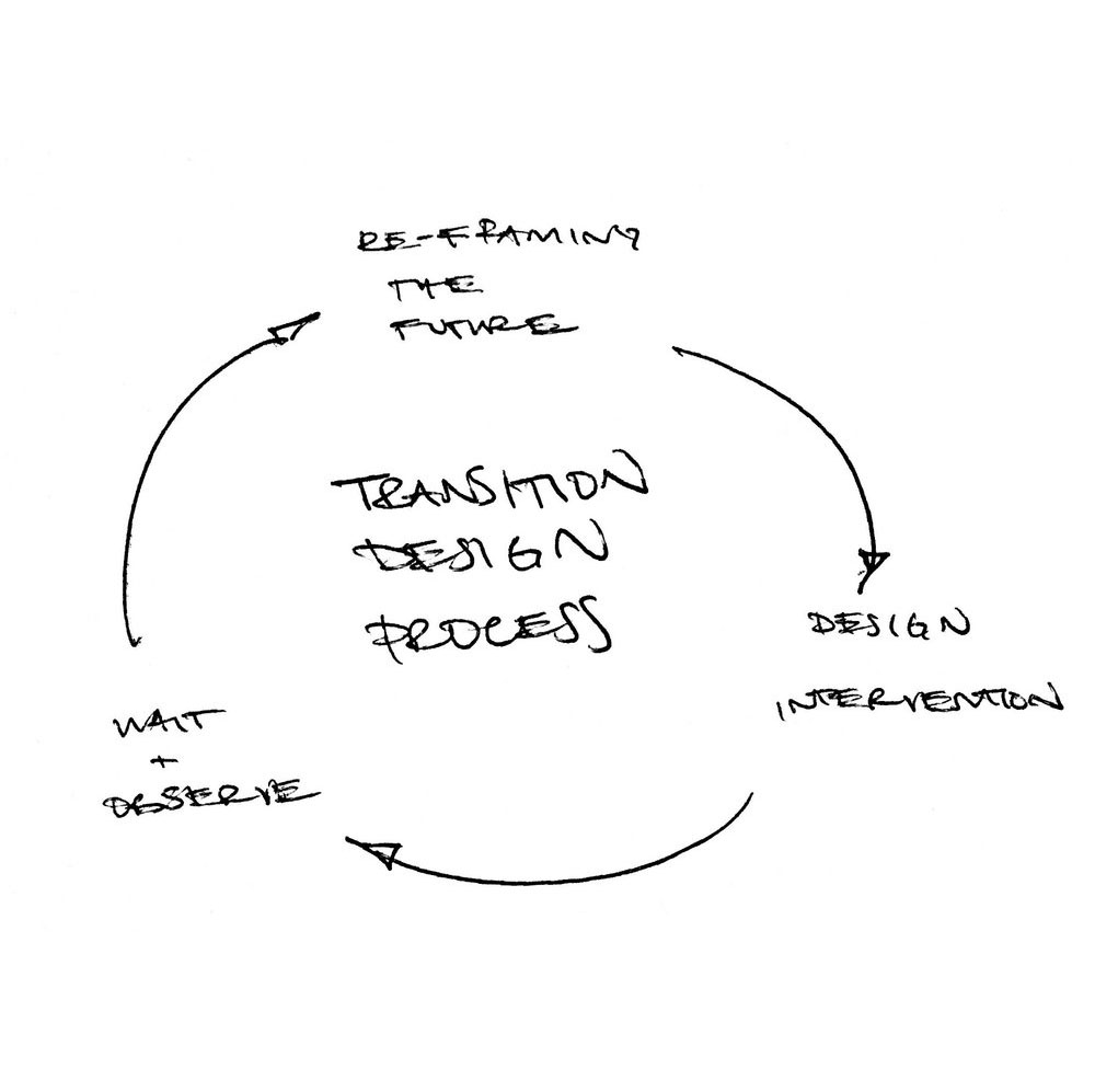 Transition Design Process.jpg