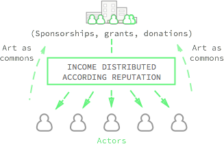 distribution_ampliative_art