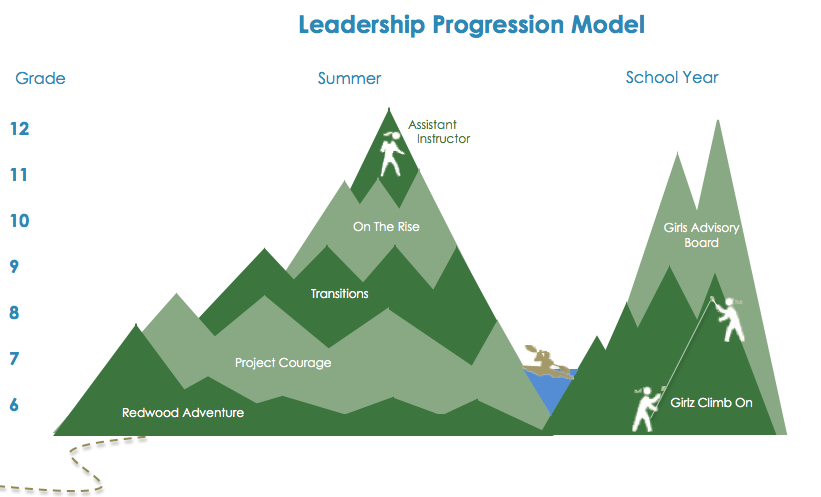 Leadership Progression Model.png