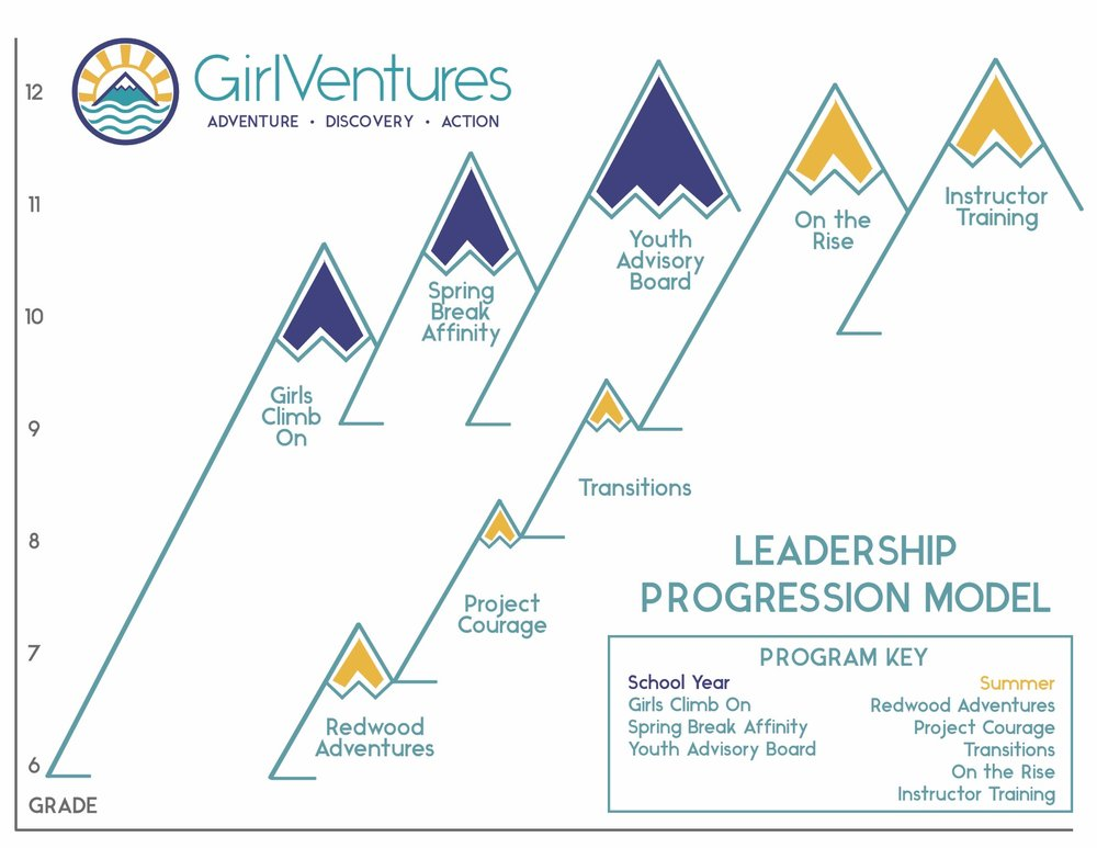 Leadership Progression Model