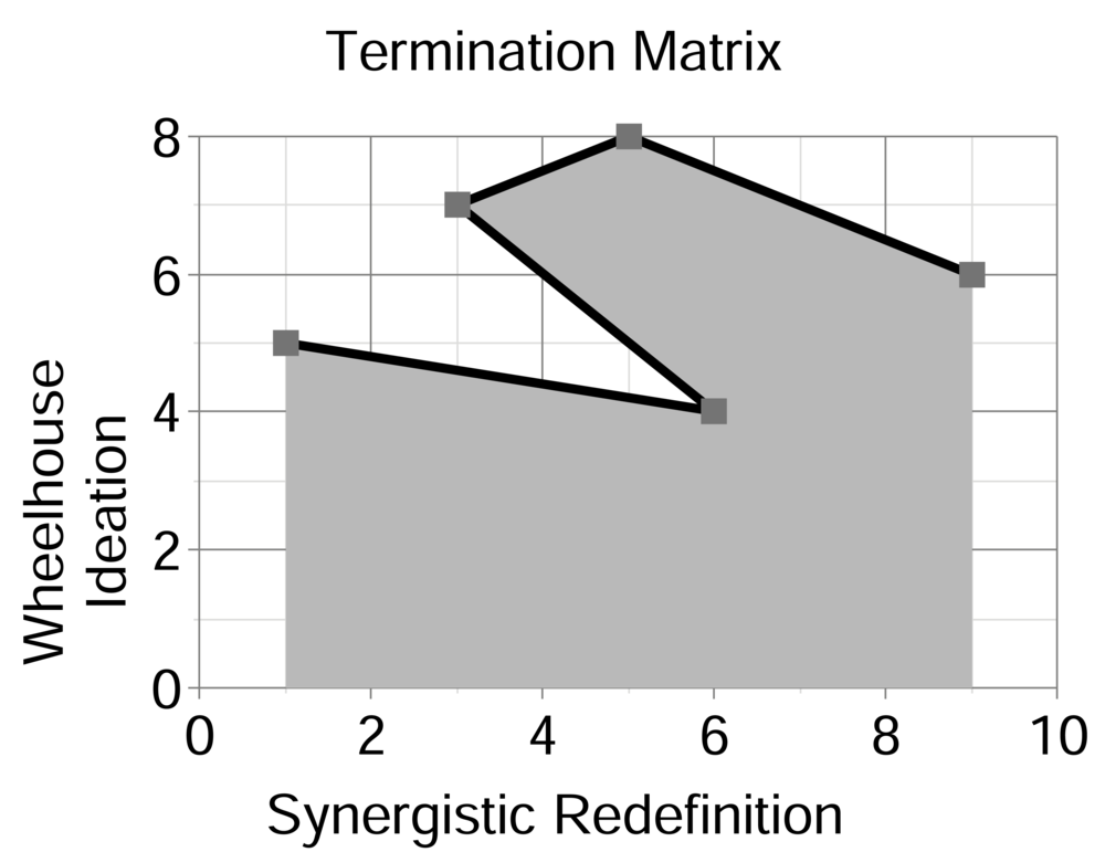 Termination Matrix.png