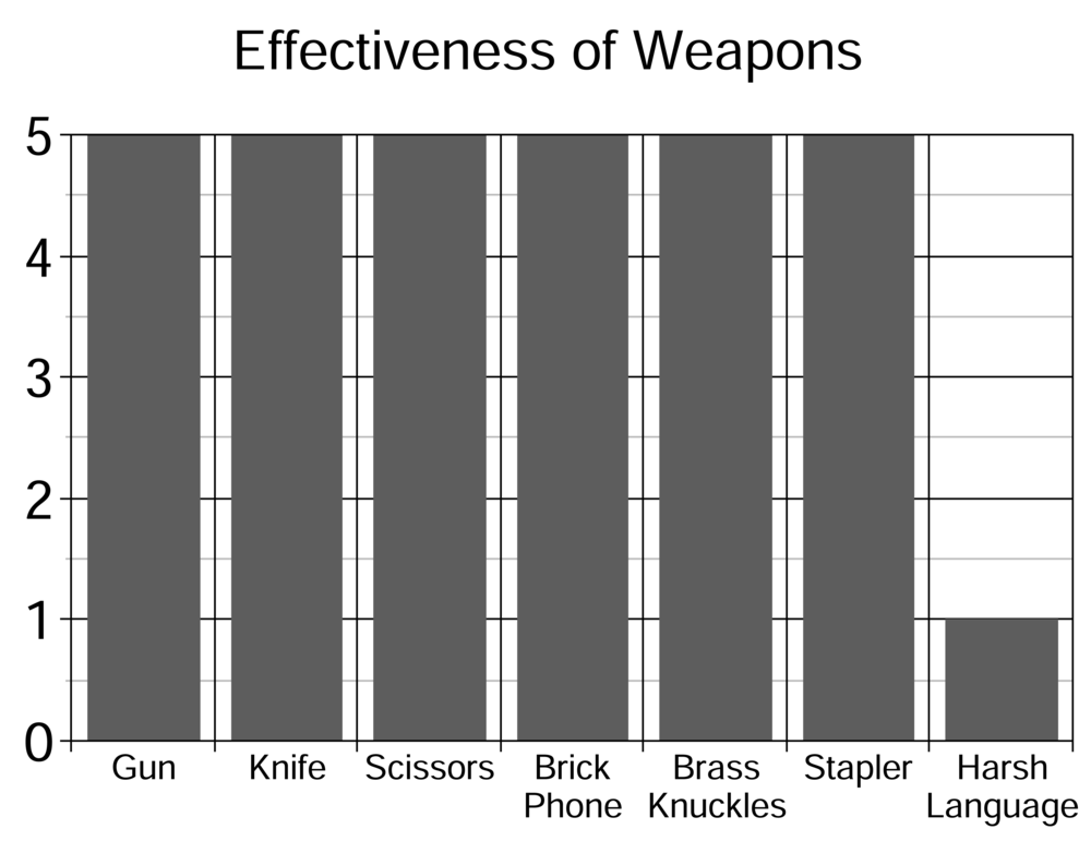 Weapon Chart.png