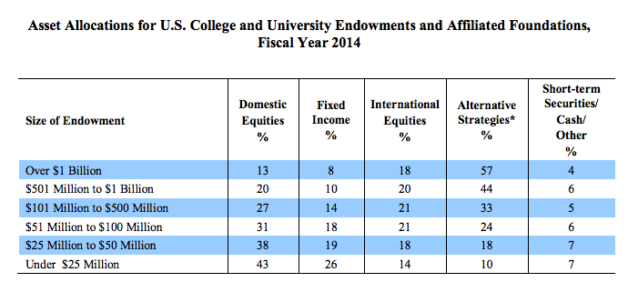 Asset allocation for University ENDOWMENTS - venture capital falls under alternative strategies. note the variations with size of foundation.   Source: 2015, National Association of College and University Business Officers and Commonfund Institute.