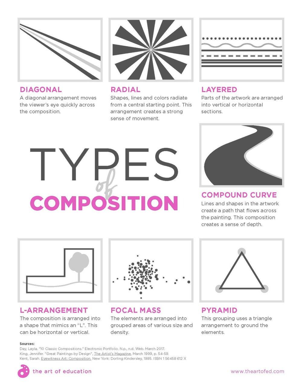 TypesOfComposition-1.jpg