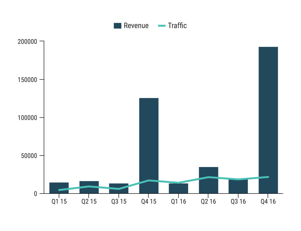 Seva Canada Online Revenue and Traffic - 2015 vs. 2016