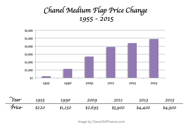 Chanel price increases 2016