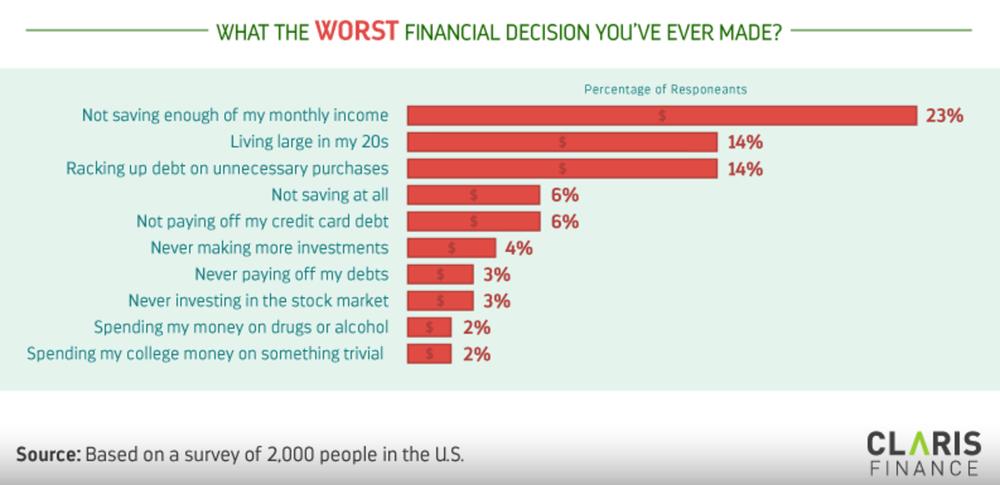 10 biggest financial regrets