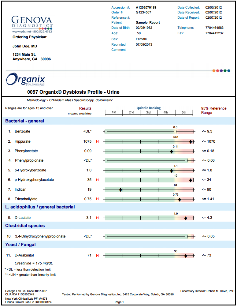 Organic acid test example from Genova Diagnostics