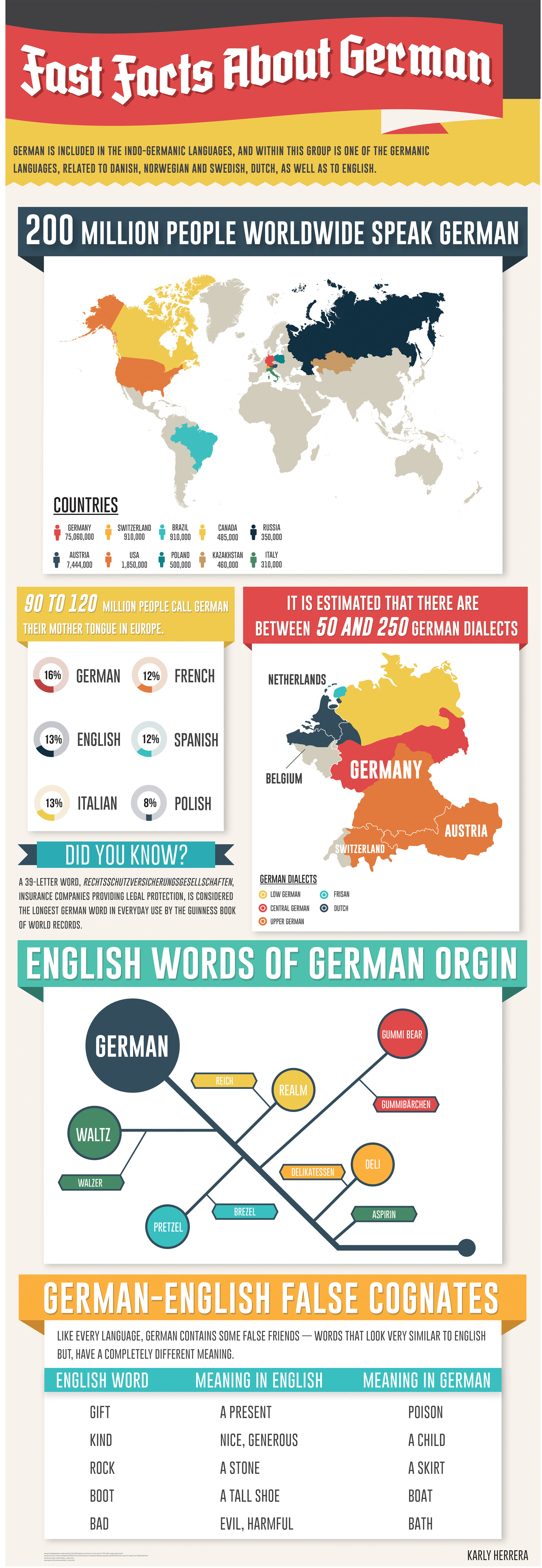 Fast Facts About German — Karly Herrera
