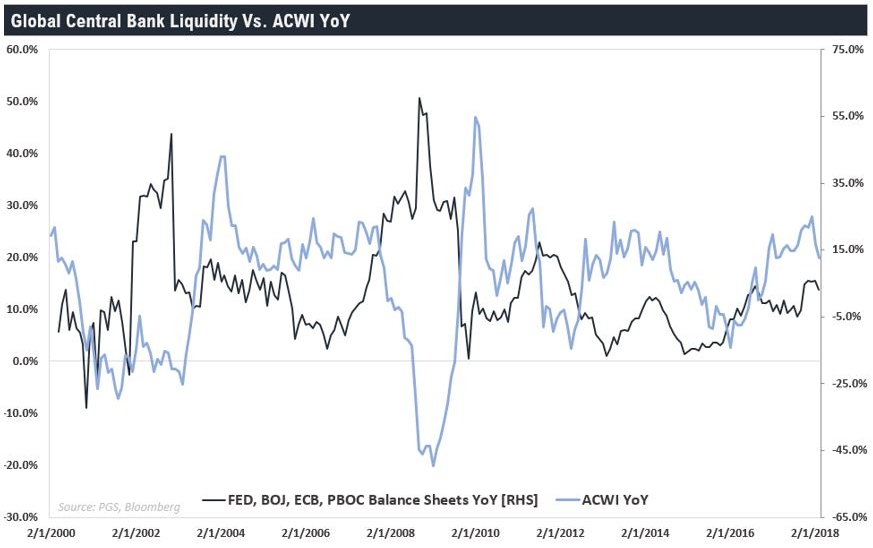 Chart 4 - Global liquidity remains robust.JPG