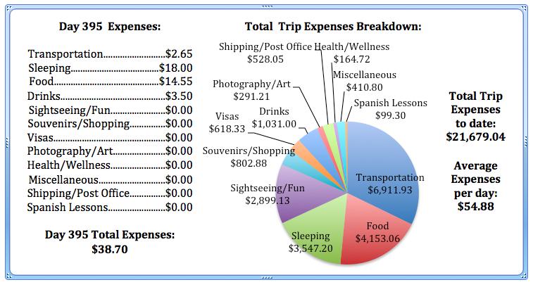 Day 395 Expenses.jpg