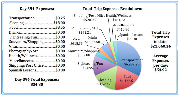 Day 394 Expenses.jpg