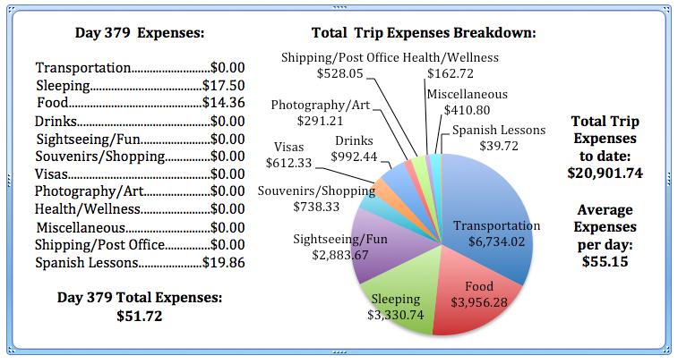 Day 379 Expenses.jpg