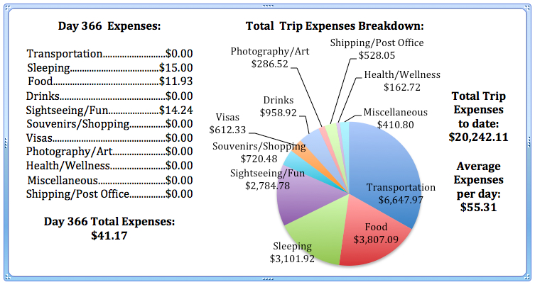 Day 366 Expenses.jpg