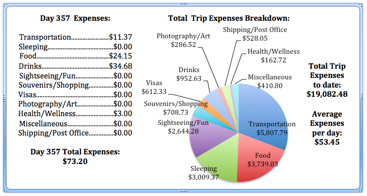 Day 357 Expenses.jpg