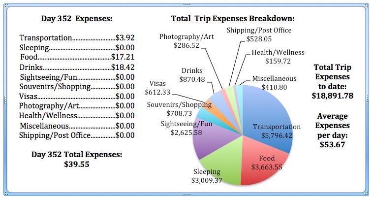 Day 352 Expenses.jpg