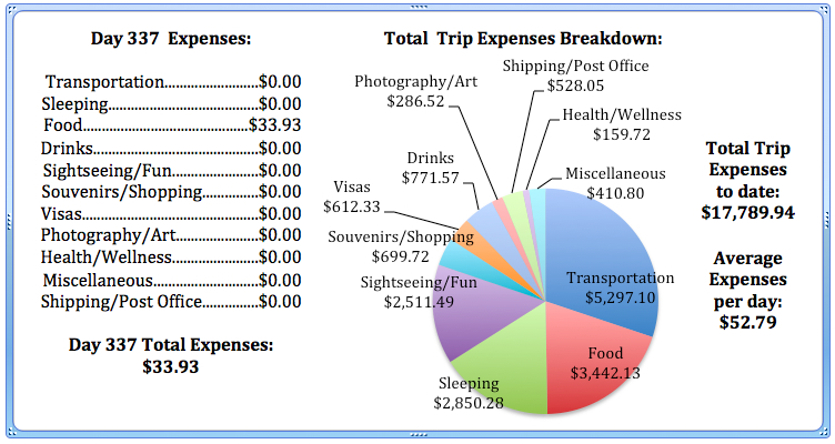 Day 337 Expenses.jpg