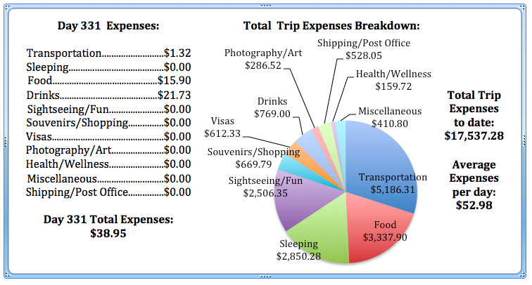 Day 331 Expenses.jpg