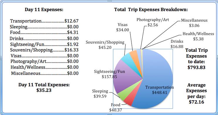 Day 11 Expenses.jpg