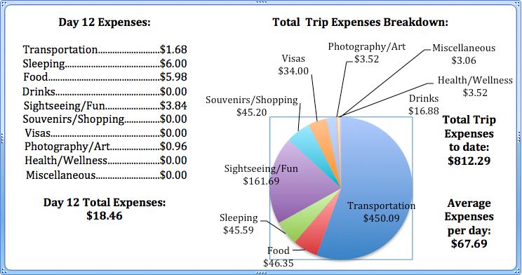 Day 12 Expenses.jpg