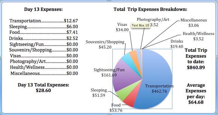 Day 13 Expenses.jpg