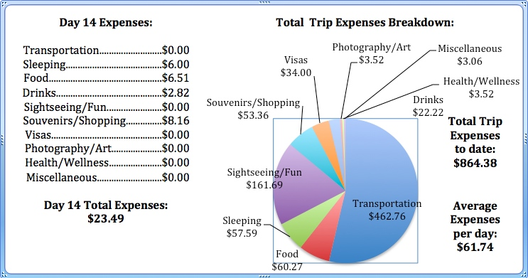 Day 14 Expenses.jpg