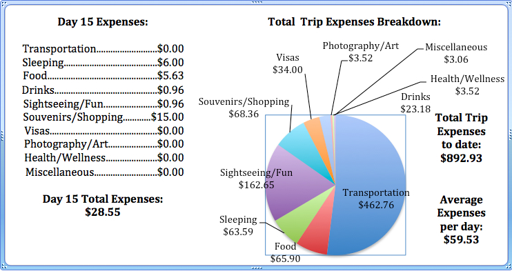 Day 15 Expenses.jpg