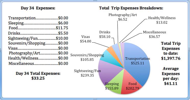 Day 34 Expenses.jpg