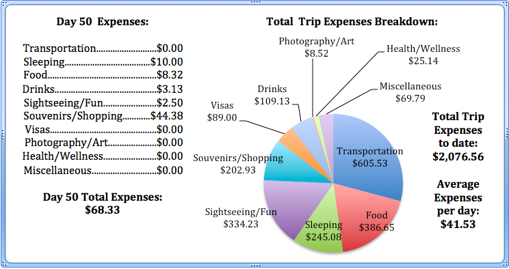 Day 50 Expenses.jpg