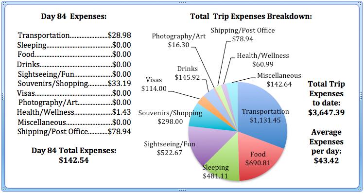 Day 84 Expenses.jpg