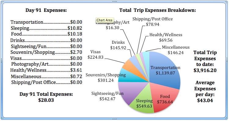 Day 91 Expenses.jpg