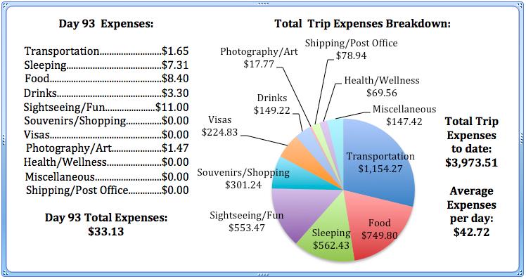 Day 93 Expenses.jpg